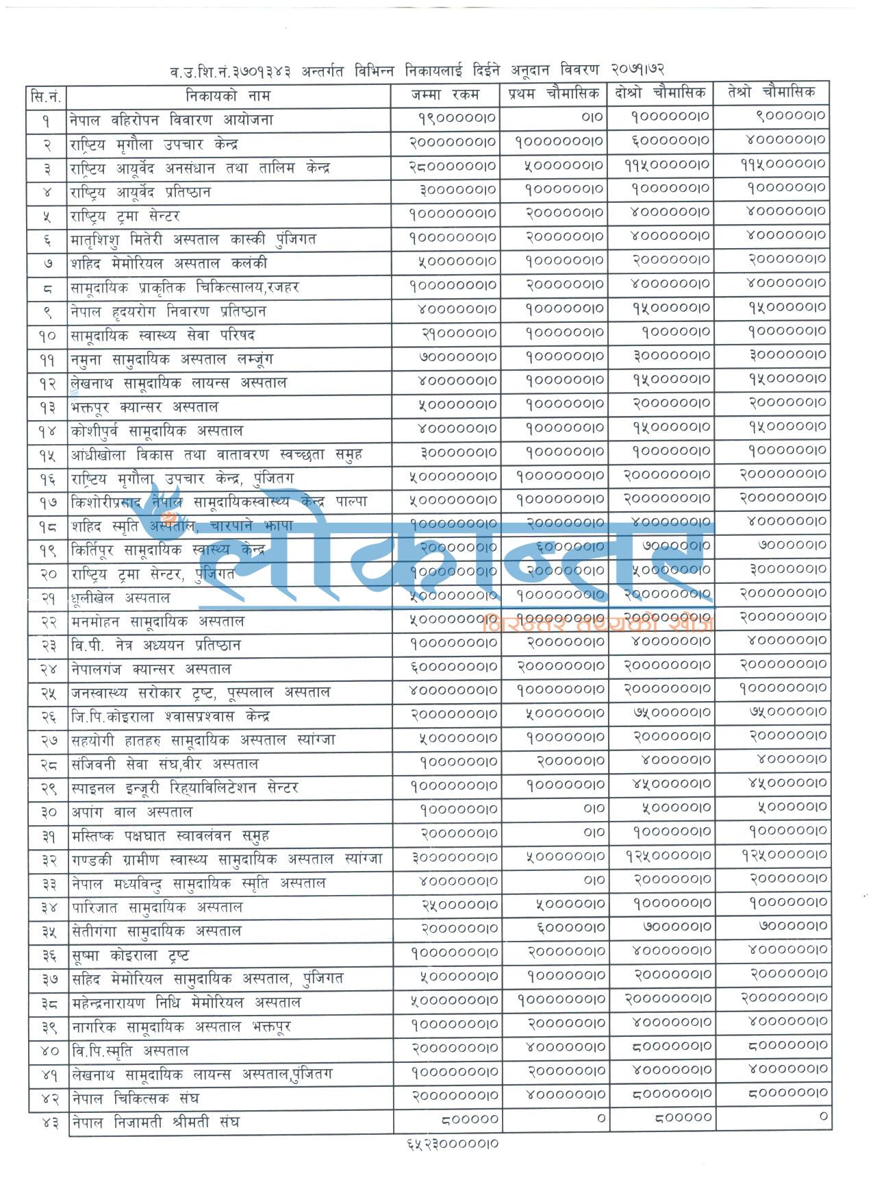 अस्पताल र संघसंस्थालाई ६५ करोड बाँडियो (भाग–१)
