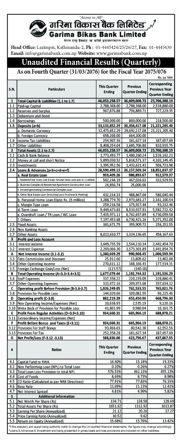 गरिमा विकास बैंकको खुद मुनाफा ५९ करोड