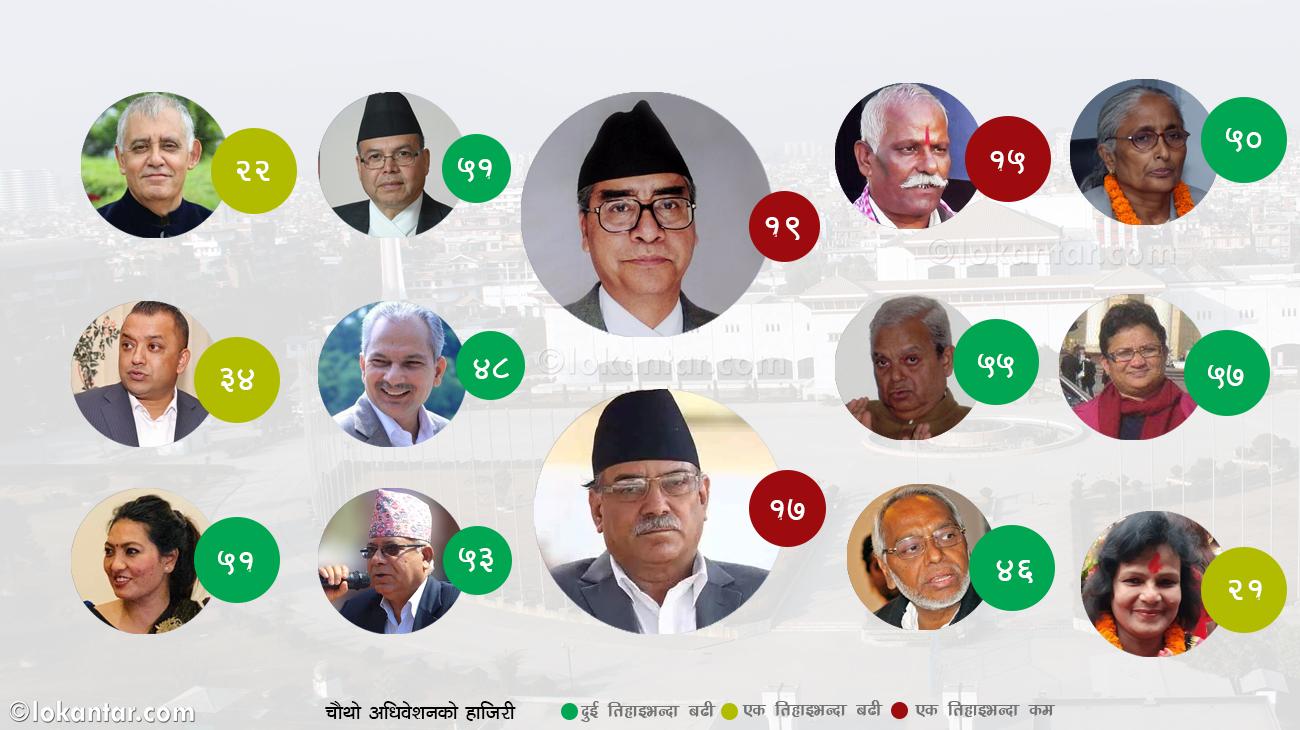 संसद्मा शीर्ष नेताको उपस्थिति अझै न्यून : यसपटक देउवाभन्दा प्रचण्ड कम !